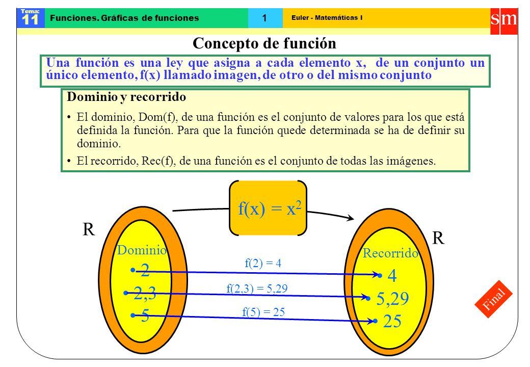 Euler - Matemáticas I Tema: 11 1 Funciones. Gráficas de funciones Final Concepto de función R Dominio y recorrido El dominio, Dom(f), de una función e