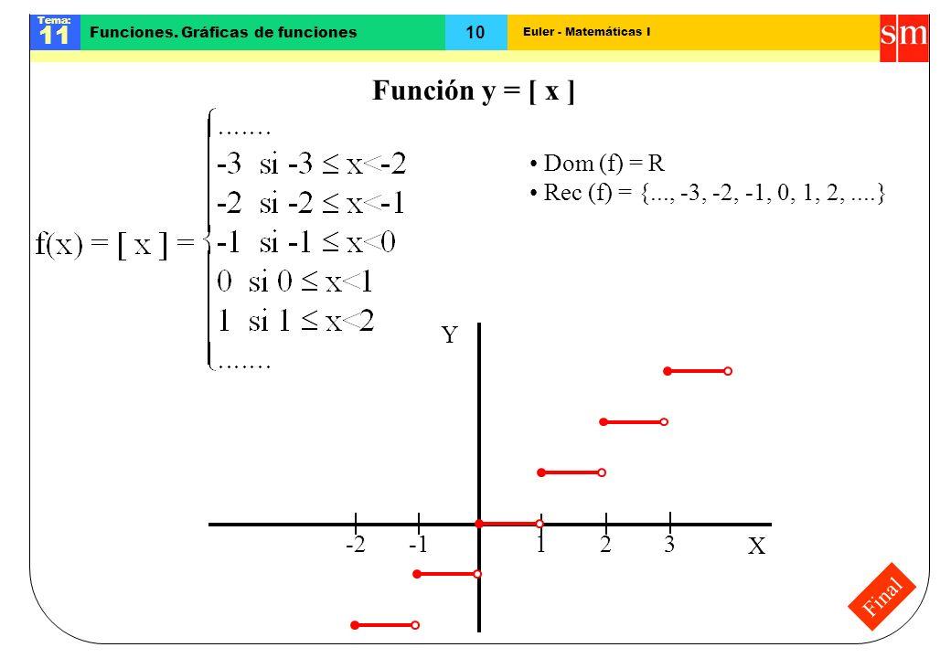 Euler - Matemáticas I Tema: 11 10 Funciones. Gráficas de funciones 132-2 Final Función y = [ x ] X Y Dom (f) = R Rec (f) = {..., -3, -2, -1, 0, 1, 2,.