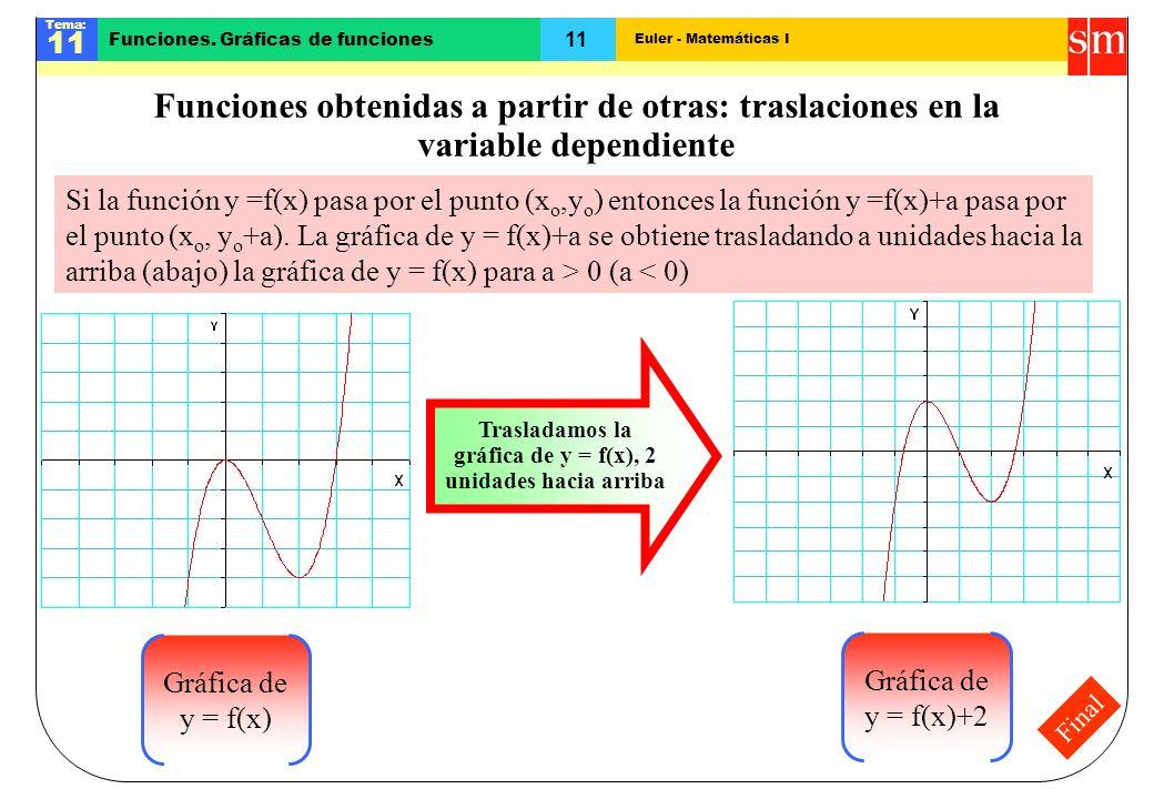 Euler - Matemáticas I Tema: 11 Funciones. Gráficas de funciones Final Funciones obtenidas a partir de otras: traslaciones en la variable dependiente S