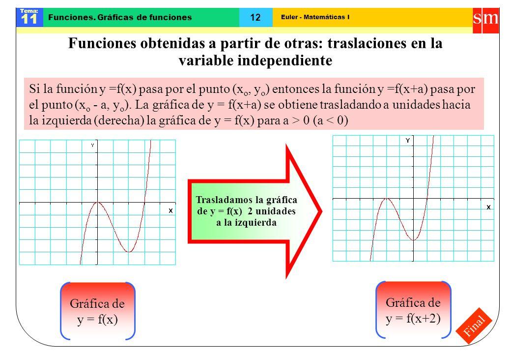 Euler - Matemáticas I Tema: 11 12 Funciones. Gráficas de funciones Final Funciones obtenidas a partir de otras: traslaciones en la variable independie