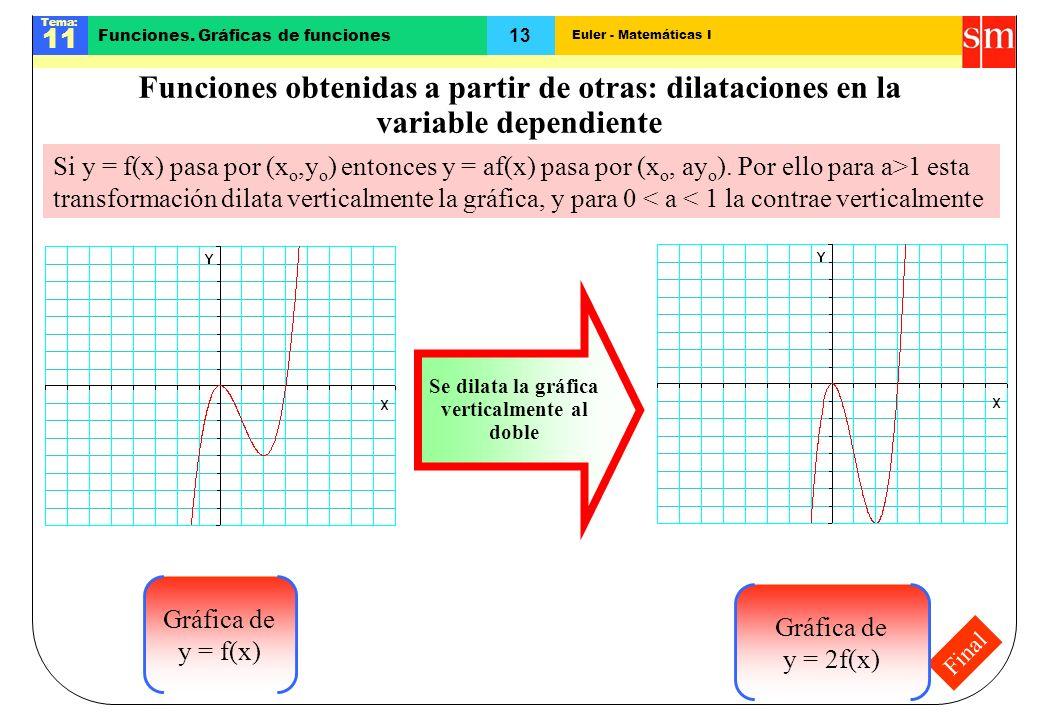 Euler - Matemáticas I Tema: 11 13 Funciones. Gráficas de funciones Final Funciones obtenidas a partir de otras: dilataciones en la variable dependient