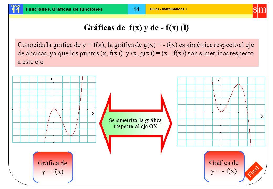 Euler - Matemáticas I Tema: 11 14 Funciones. Gráficas de funciones Final Gráficas de f(x) y de - f(x) (I) Conocida la gráfica de y = f(x), la gráfica