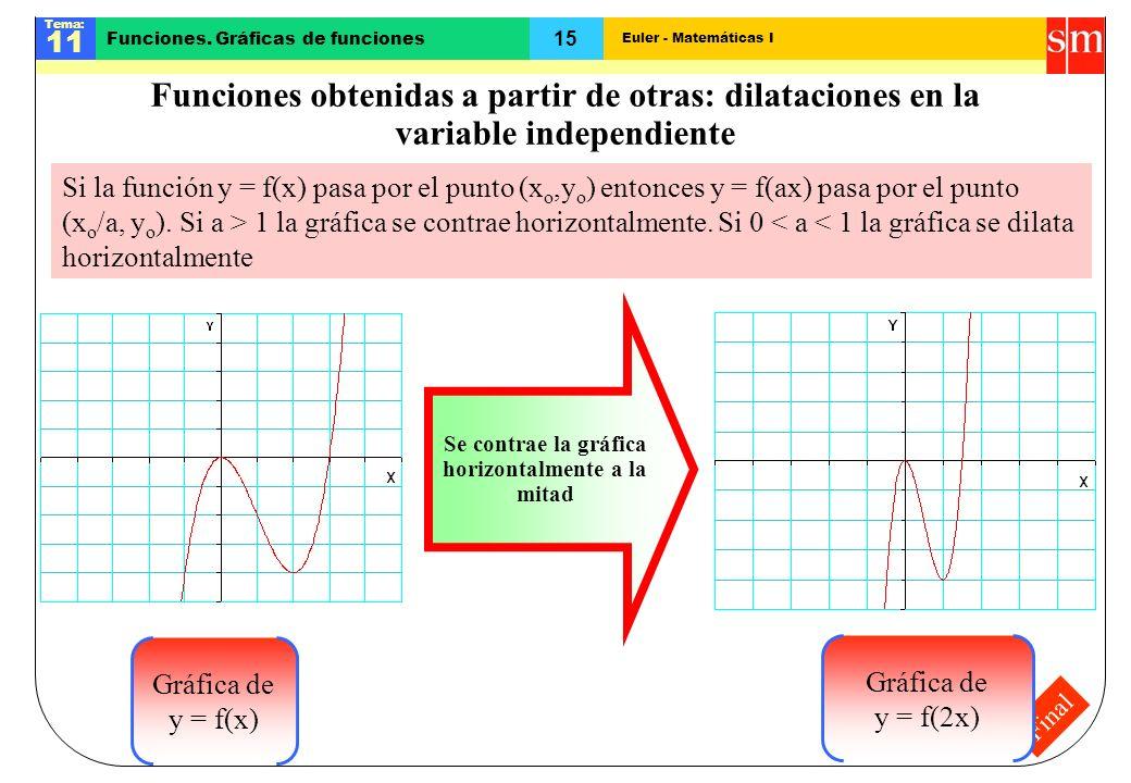 Euler - Matemáticas I Tema: 11 15 Funciones. Gráficas de funciones Final Funciones obtenidas a partir de otras: dilataciones en la variable independie