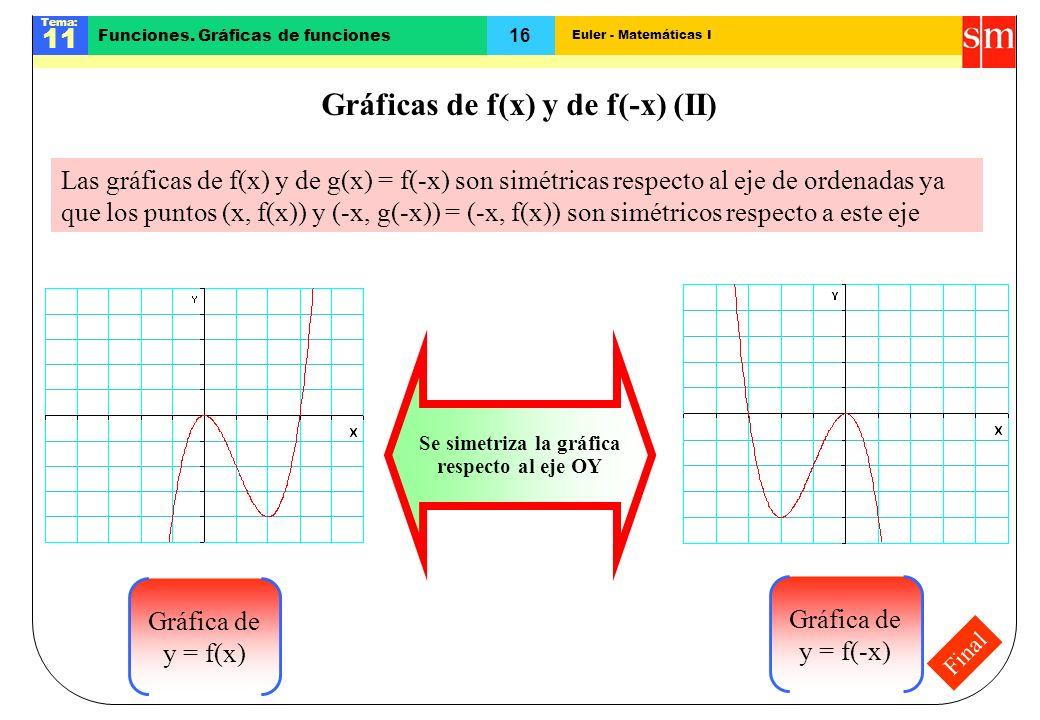 Euler - Matemáticas I Tema: 11 16 Funciones. Gráficas de funciones Final Gráficas de f(x) y de f(-x) (II) Las gráficas de f(x) y de g(x) = f(-x) son s