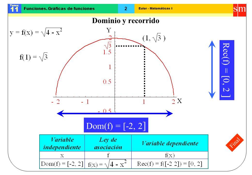 Euler - Matemáticas I Tema: 11 2 Funciones. Gráficas de funciones Final Dominio y recorrido X Y Dom(f) = [-2, 2 ] Rec(f) = [0, 2 ]