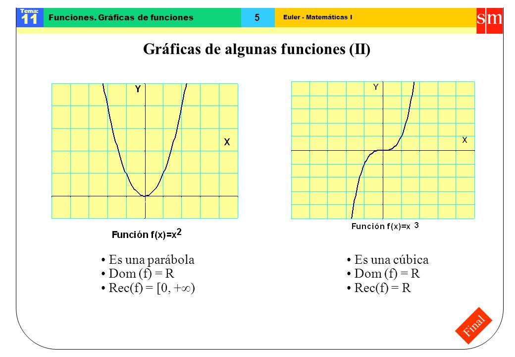 Euler - Matemáticas I Tema: 11 5 Funciones. Gráficas de funciones Final Gráficas de algunas funciones (II) Es una parábola Dom (f) = R Rec(f) = [0, +