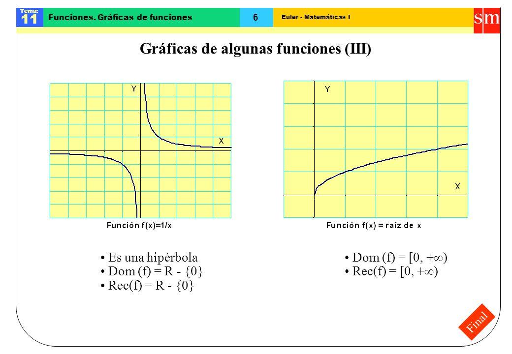 Euler - Matemáticas I Tema: 11 6 Funciones. Gráficas de funciones Final Gráficas de algunas funciones (III) Es una hipérbola Dom (f) = R - {0} Rec(f)
