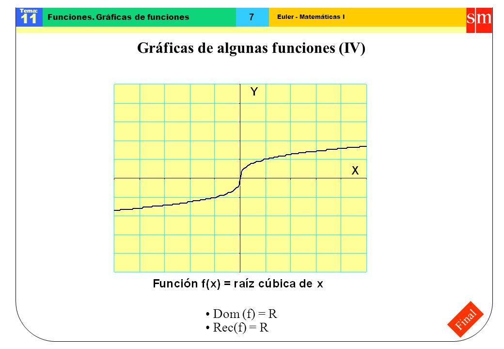 Euler - Matemáticas I Tema: 11 7 Funciones. Gráficas de funciones Final Gráficas de algunas funciones (IV) Dom (f) = R Rec(f) = R
