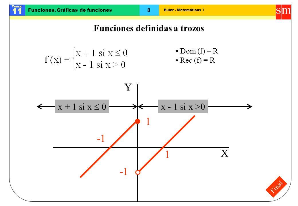 Euler - Matemáticas I Tema: 11 8 Funciones. Gráficas de funciones Final Funciones definidas a trozos x + 1 si x 0 x - 1 si x >0 X Y Dom (f) = R Rec (f