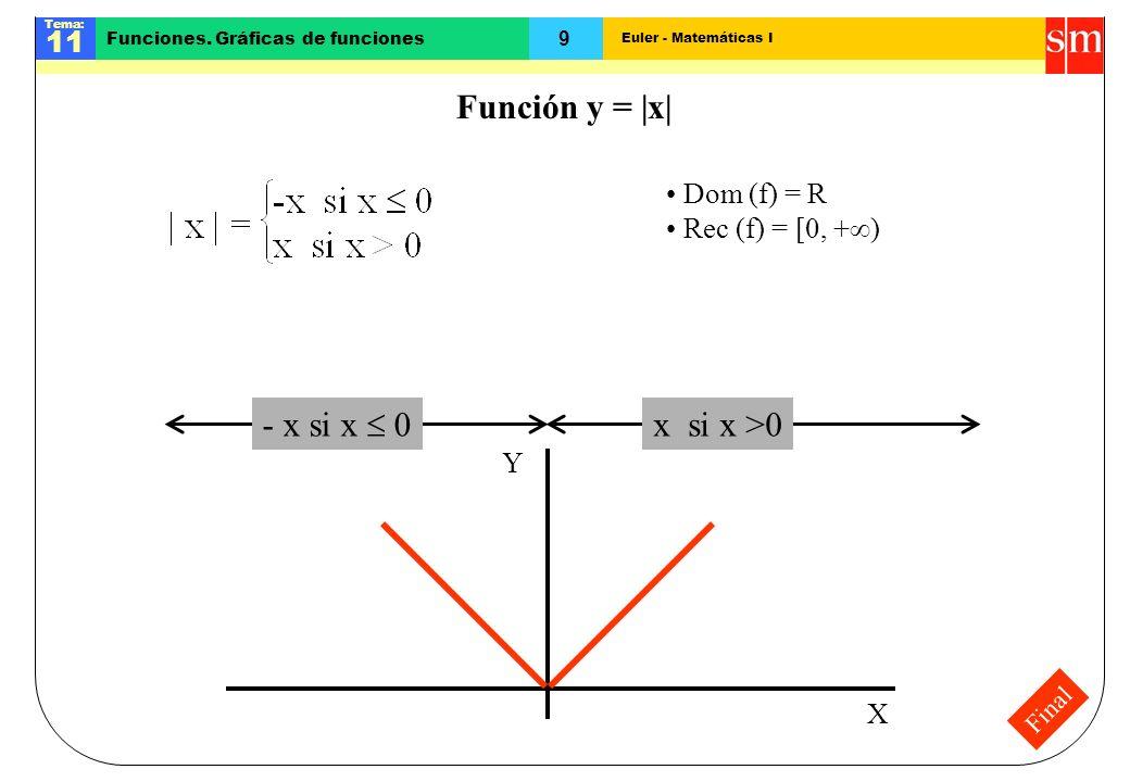 Euler - Matemáticas I Tema: 11 9 Funciones. Gráficas de funciones Final Función y = |x| - x si x 0 x si x >0 X Y Dom (f) = R Rec (f) = [0, + )