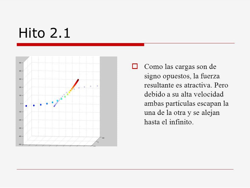 Hito 2.1 Como las cargas son de signo opuestos, la fuerza resultante es atractiva. Pero debido a su alta velocidad ambas partículas escapan la una de