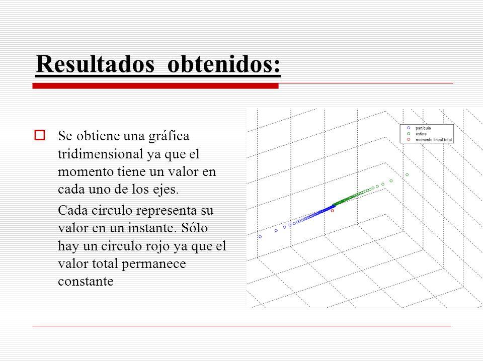 Resultados obtenidos: Se obtiene una gráfica tridimensional ya que el momento tiene un valor en cada uno de los ejes. Cada circulo representa su valor