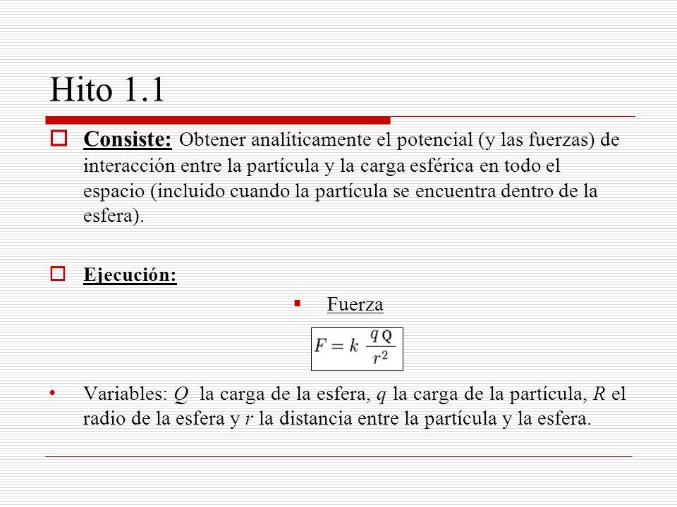 Hito 1.1 Los cálculos se han realizado suponiendo que ambas cargas son del mismo signo.