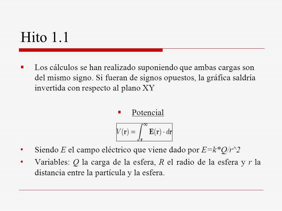 Hito 1.1 Los cálculos se han realizado suponiendo que ambas cargas son del mismo signo. Si fueran de signos opuestos, la gráfica saldría invertida con