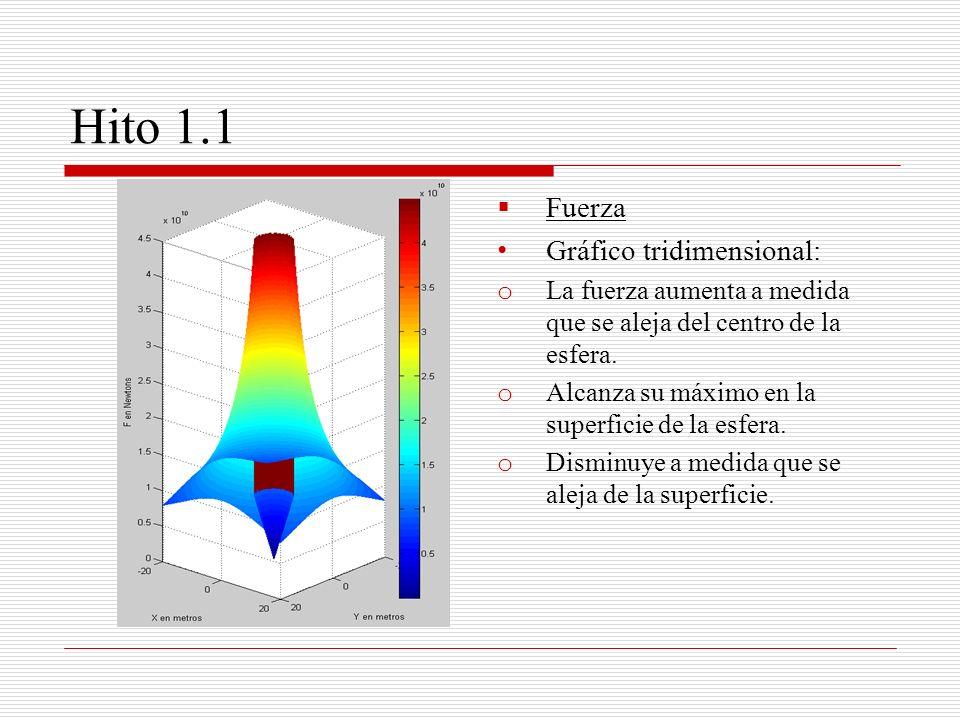 Hito 1.1 Fuerza Gráfico tridimensional: o La fuerza aumenta a medida que se aleja del centro de la esfera. o Alcanza su máximo en la superficie de la