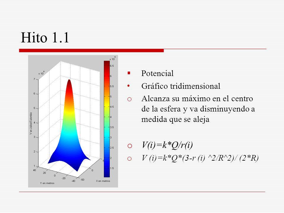 Hito 1.2 Consiste: Programa que calcule (utilizando el método de Euler) las trayectorias de la carga suponiendo la esfera fija en el origen.