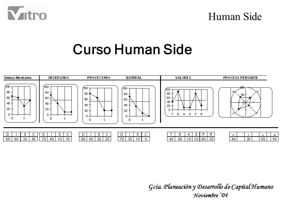 Human Side Objetivo Dar a conocer a los participantes los componentes que integran el sistema Human Side y tener una noción clara de la información que arroja, así como sus aplicaciones.