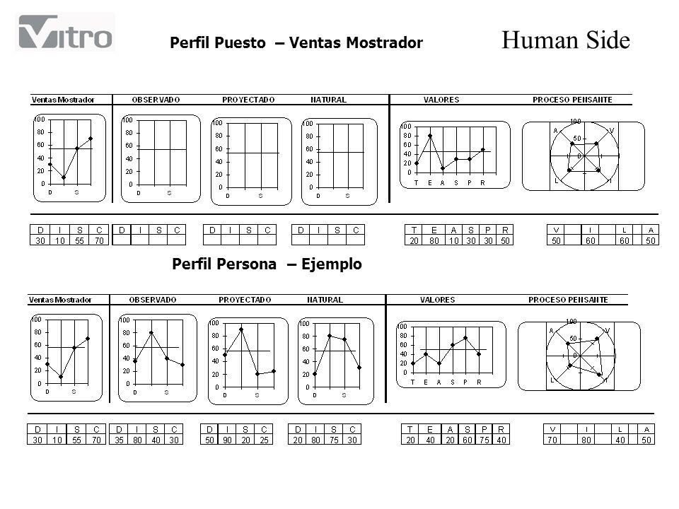 Human Side Perfil Puesto – Ventas Mostrador Perfil Persona – Ejemplo
