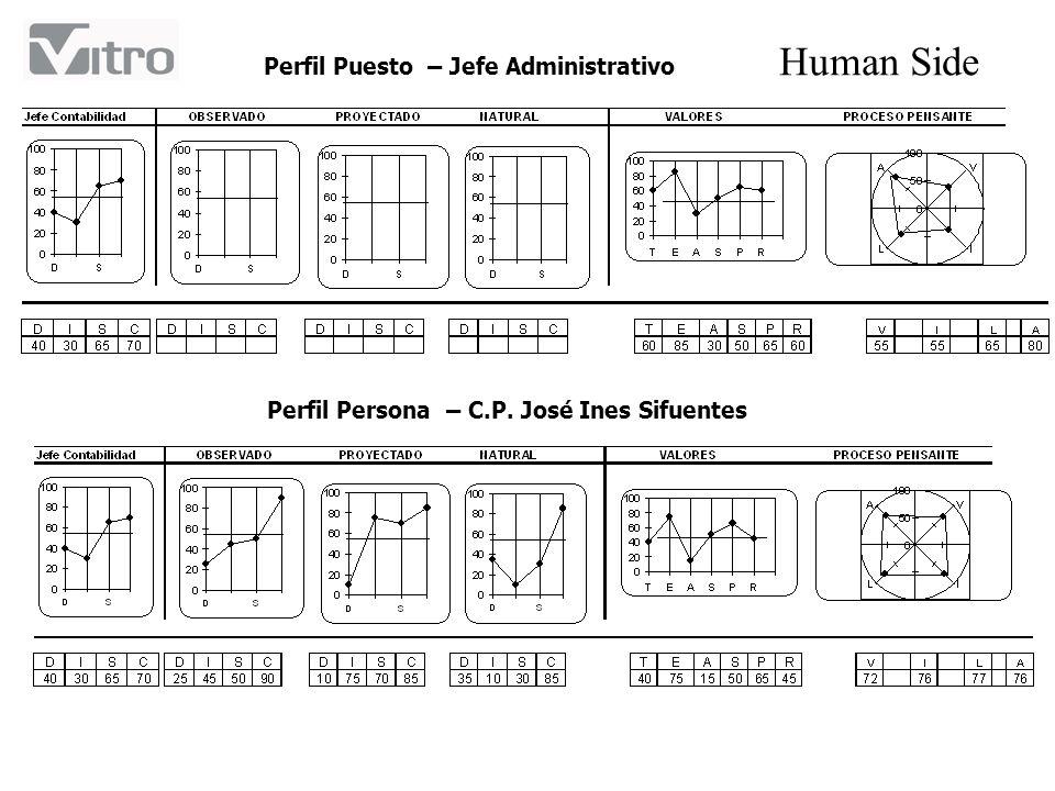 Human Side Perfil Puesto – Jefe Administrativo Perfil Persona – C.P. José Ines Sifuentes