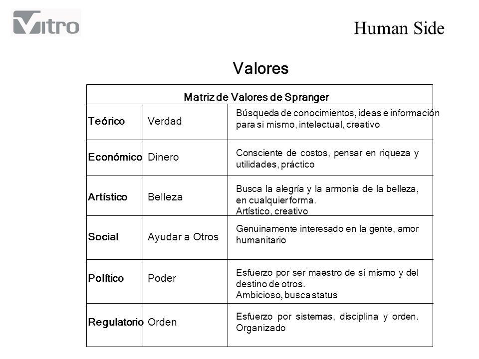Human Side Valores Matriz de Valores de Spranger Teórico Económico Artístico Social Político Regulatorio Verdad Dinero Belleza Ayudar a Otros Poder Or
