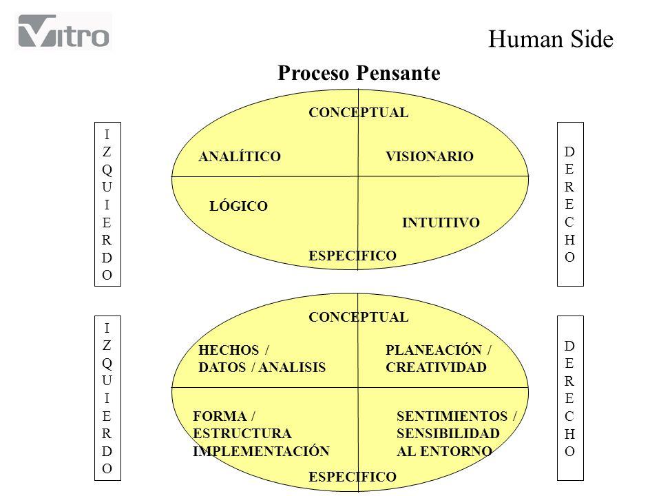 Proceso Pensante CONCEPTUAL ESPECIFICO ANALÍTICOVISIONARIO LÓGICO INTUITIVO IZQUIERDOIZQUIERDO DERECHODERECHO CONCEPTUAL ESPECIFICO HECHOS / DATOS / A