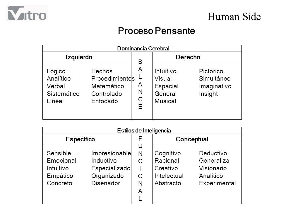 Human Side Proceso Pensante BALANCEBALANCE Dominancia Cerebral IzquierdoDerecho Lógico Analítico Verbal Sistemático Lineal Hechos Procedimientos Matem
