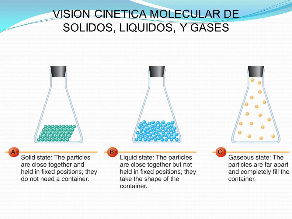VISION CINETICA MOLECULAR DE SOLIDOS, LIQUIDOS, Y GASES