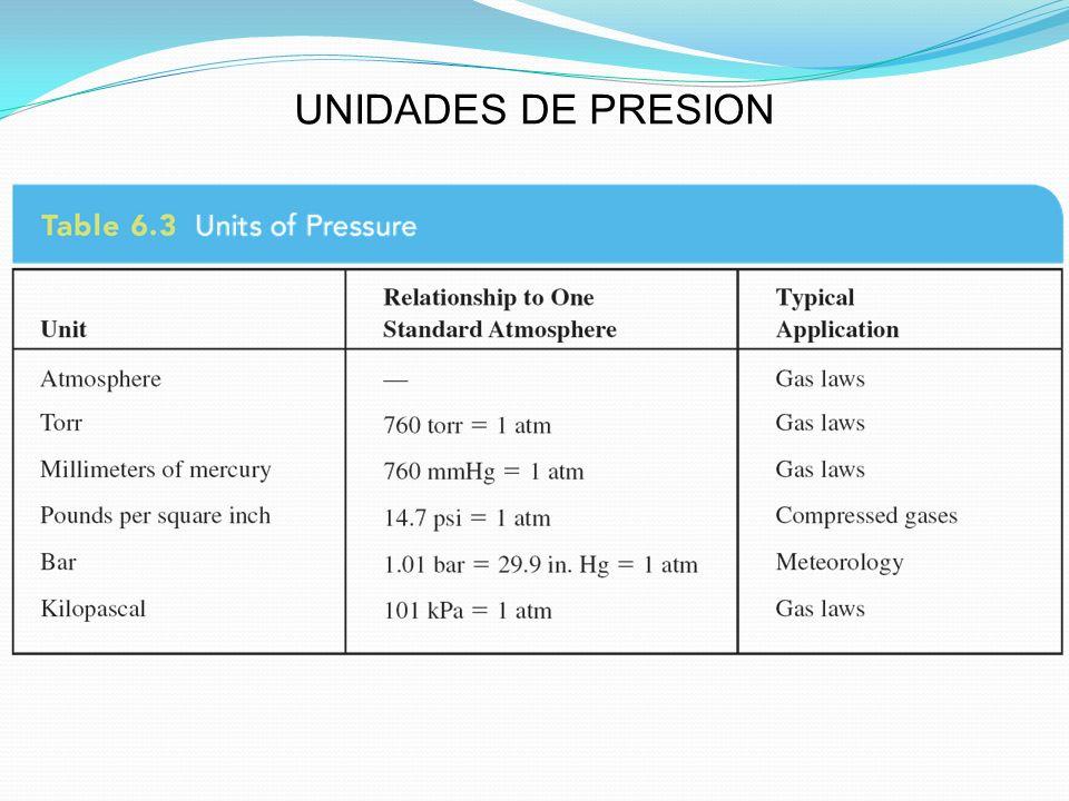 UNIDADES DE PRESION