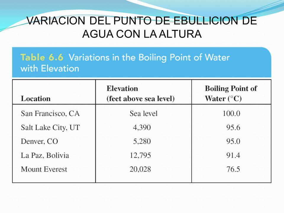 VARIACION DEL PUNTO DE EBULLICION DE AGUA CON LA ALTURA