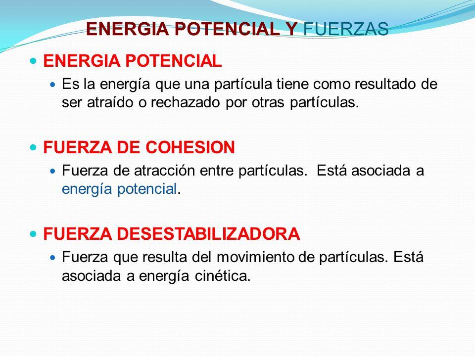 ENERGIA POTENCIAL Y FUERZAS ENERGIA POTENCIAL Es la energía que una partícula tiene como resultado de ser atraído o rechazado por otras partículas.