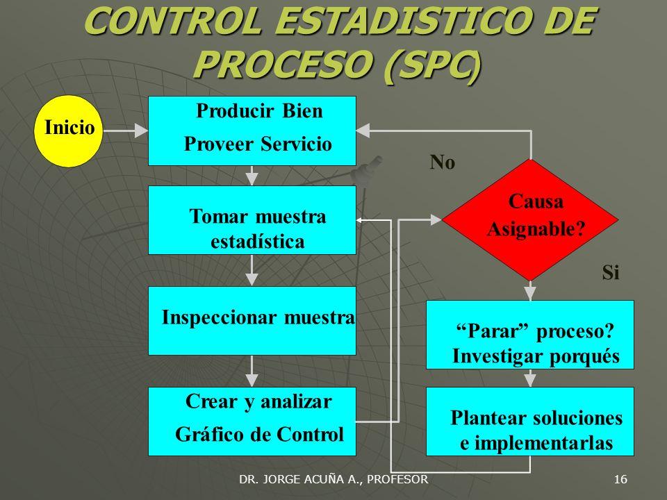 DR. JORGE ACUÑA A., PROFESOR 15 CONTROL ESTADISTICO DE PROCESO (SPC ) Todos los procesos son sujetos de variabilidad Causas naturales: variaciones ale