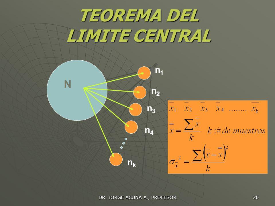 DR. JORGE ACUÑA A., PROFESOR 19 DISTRIBUCION NORMAL Con forma de campana (campana de Gauss) es una de las más importantes en teoría estadística. Esta