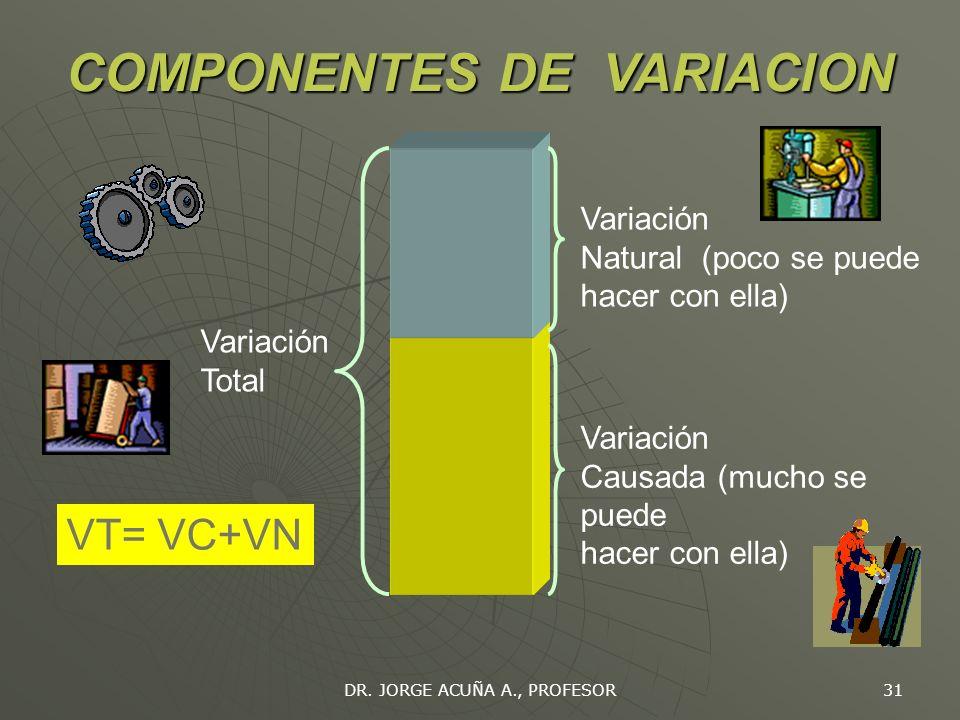 DR. JORGE ACUÑA A., PROFESOR 30 CAUSAS DE VARIACION Control de características de calidad expuestas a causas de variación. Variabilidad: sujeto de con