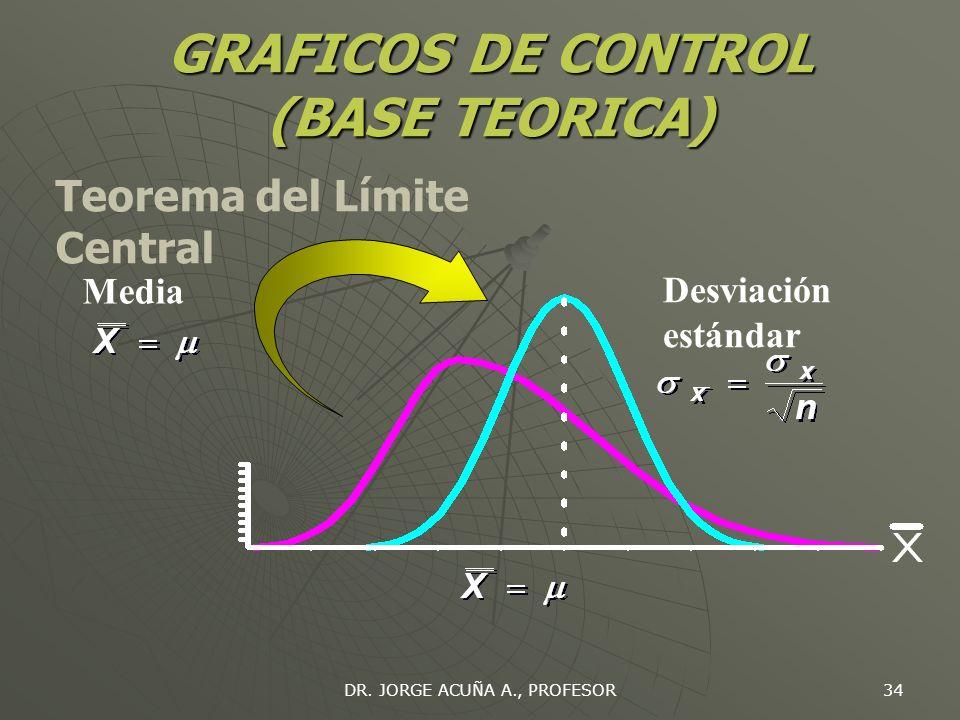 DR. JORGE ACUÑA A., PROFESOR 33 GRAFICOS DE CONTROL (BASE TEORICA) Cuando el tamaño de la muestra llega a ser suficiente grande (> 30)... La distribuc