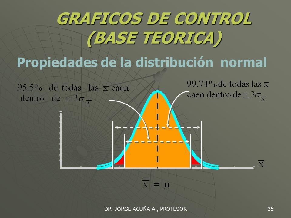 DR. JORGE ACUÑA A., PROFESOR 34 GRAFICOS DE CONTROL (BASE TEORICA) Media Teorema del Límite Central Desviación estándar