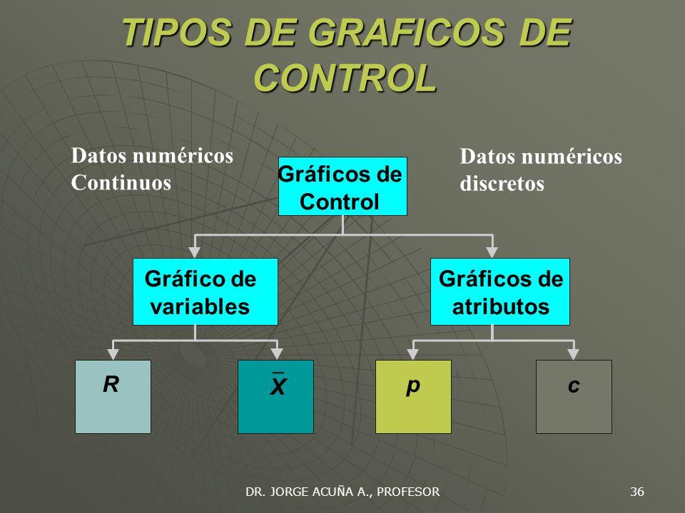 DR. JORGE ACUÑA A., PROFESOR 35 GRAFICOS DE CONTROL (BASE TEORICA) Propiedades de la distribución normal