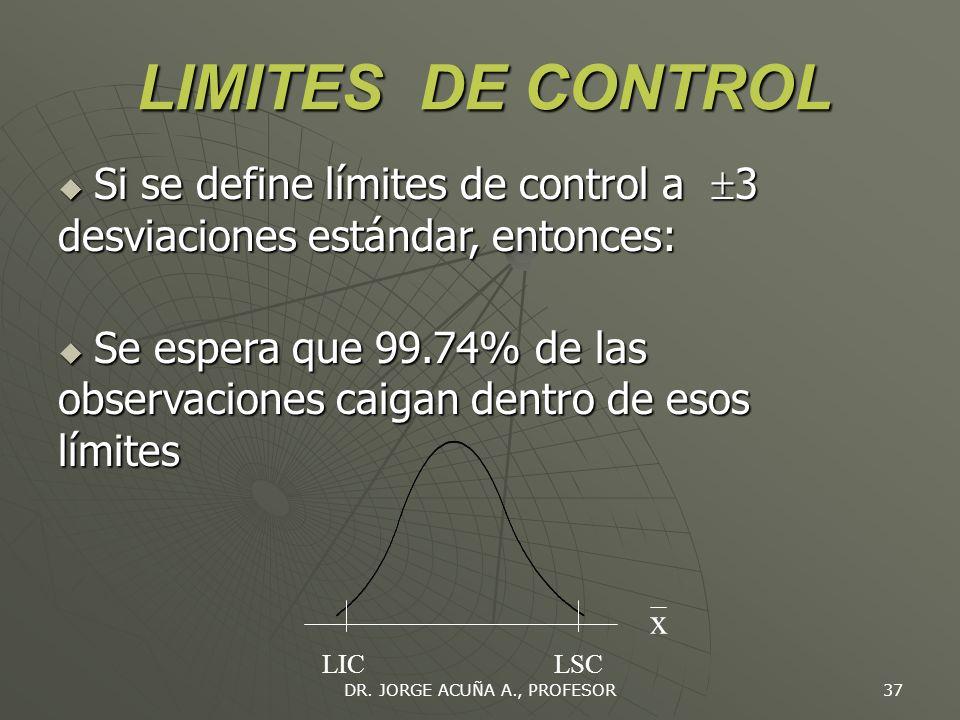 DR. JORGE ACUÑA A., PROFESOR 36 TIPOS DE GRAFICOS DE CONTROL Gráficos de Control R Gráfico de variables Gráficos de atributos X p c Datos numéricos Co