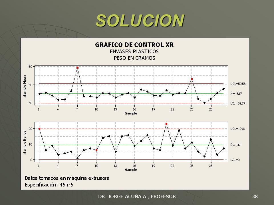 DR. JORGE ACUÑA A., PROFESOR 37 LIMITES DE CONTROL Si se define límites de control a 3 desviaciones estándar, entonces: Si se define límites de contro