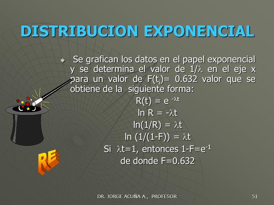 DR. JORGE ACUÑA A., PROFESOR 50 PROCEDIMIENTO 1. Recolectar la información de tiempos de falla en datos no agrupados para las N unidades seleccionadas