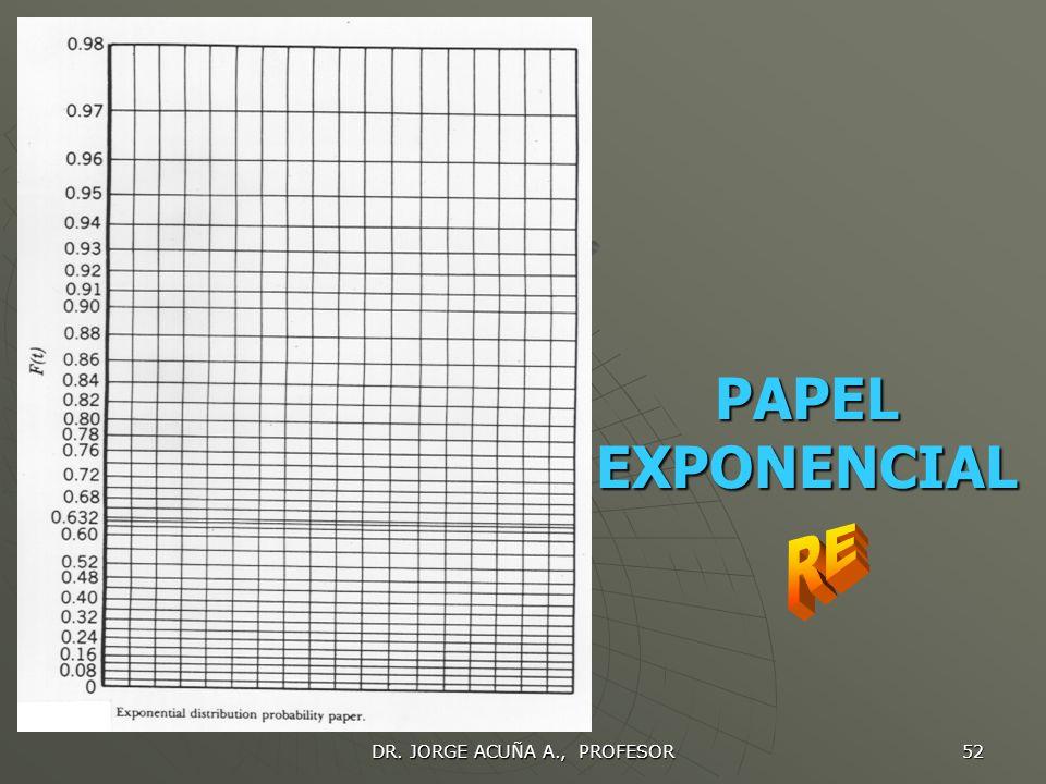 DR. JORGE ACUÑA A., PROFESOR 51 DISTRIBUCION EXPONENCIAL Se grafican los datos en el papel exponencial y se determina el valor de 1/ en el eje x para