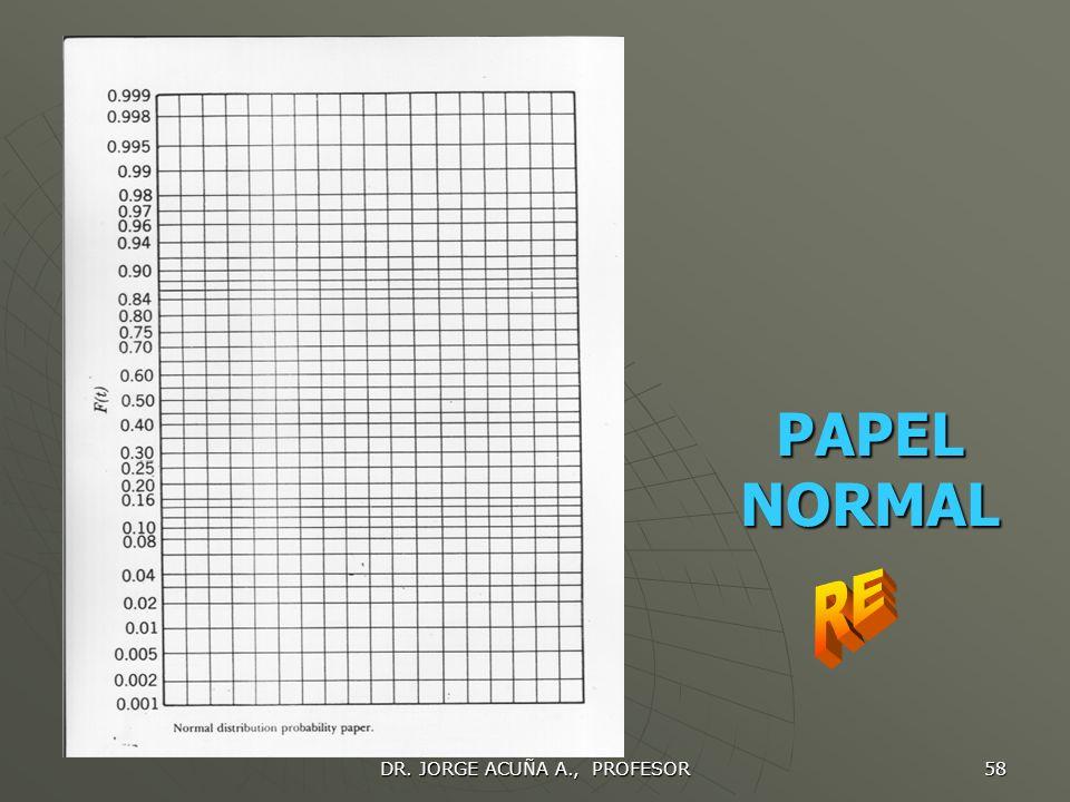 DR. JORGE ACUÑA A., PROFESOR 57 DISTRIBUCION NORMAL Si aún hay curvatura en comportamiento de datos al graficarlos en Weibull, se grafica en un papel