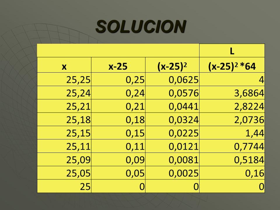 L = D 2 C = (X - Target) 2 C L = D 2 C = (X - Target) 2 C – L=Pérdida ($); D=Desviación; C=Costo 4.00 = (25.25 - 25.00) 2 C 4.00 = (25.25 - 25.00) 2 C