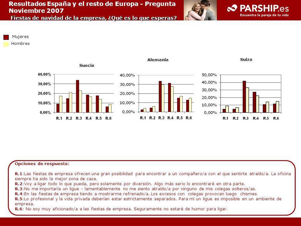 Fiestas de navidad de la empresa, ¿Qué es lo que esperas? Resultados España y el resto de Europa - Pregunta Noviembre 2007 Fiestas de navidad de la em