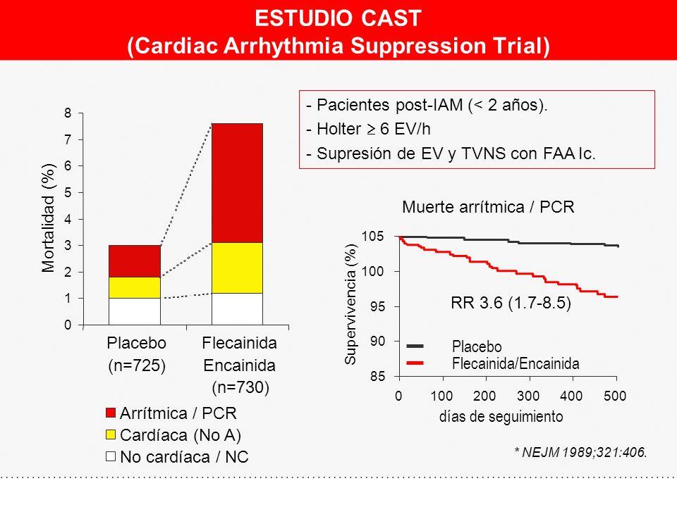 ESTUDIO CAST (Cardiac Arrhythmia Suppression Trial) 85 90 95 100 105 0100200300400500 días de seguimiento Supervivencia (%) Placebo Flecainida/Encaini