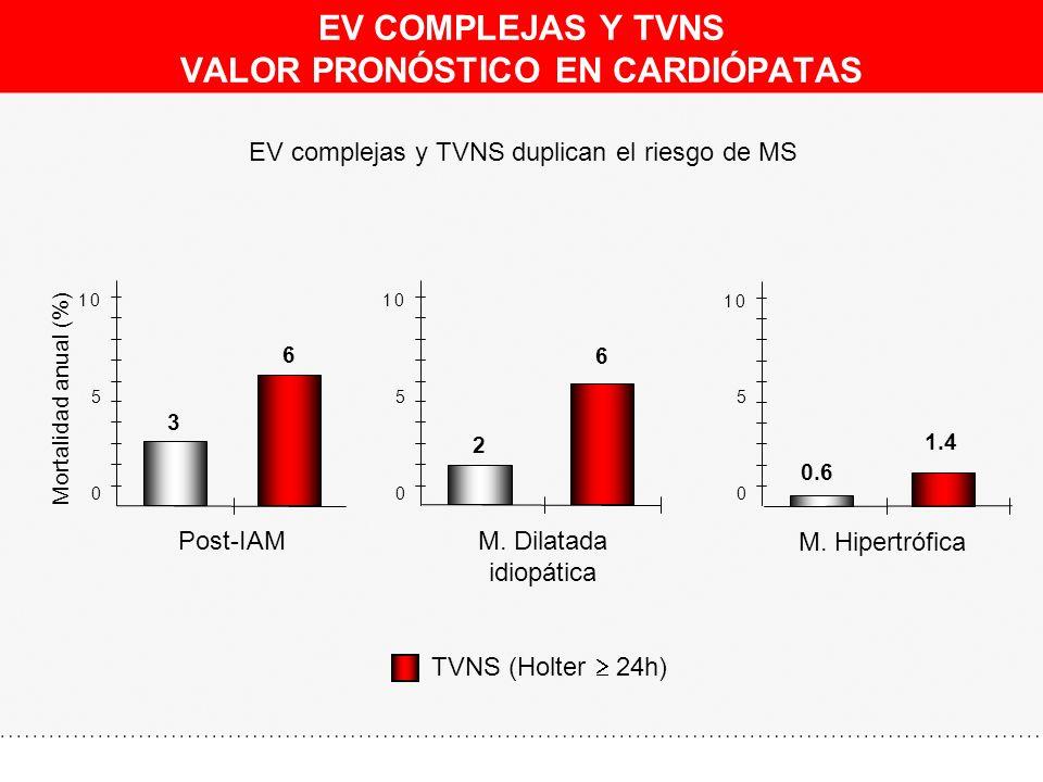 EV COMPLEJAS Y TVNS VALOR PRONÓSTICO EN CARDIÓPATAS EV complejas y TVNS duplican el riesgo de MS Mortalidad anual (%) 3 6 0 5 10 Post-IAM 2 6 0 5 10 M