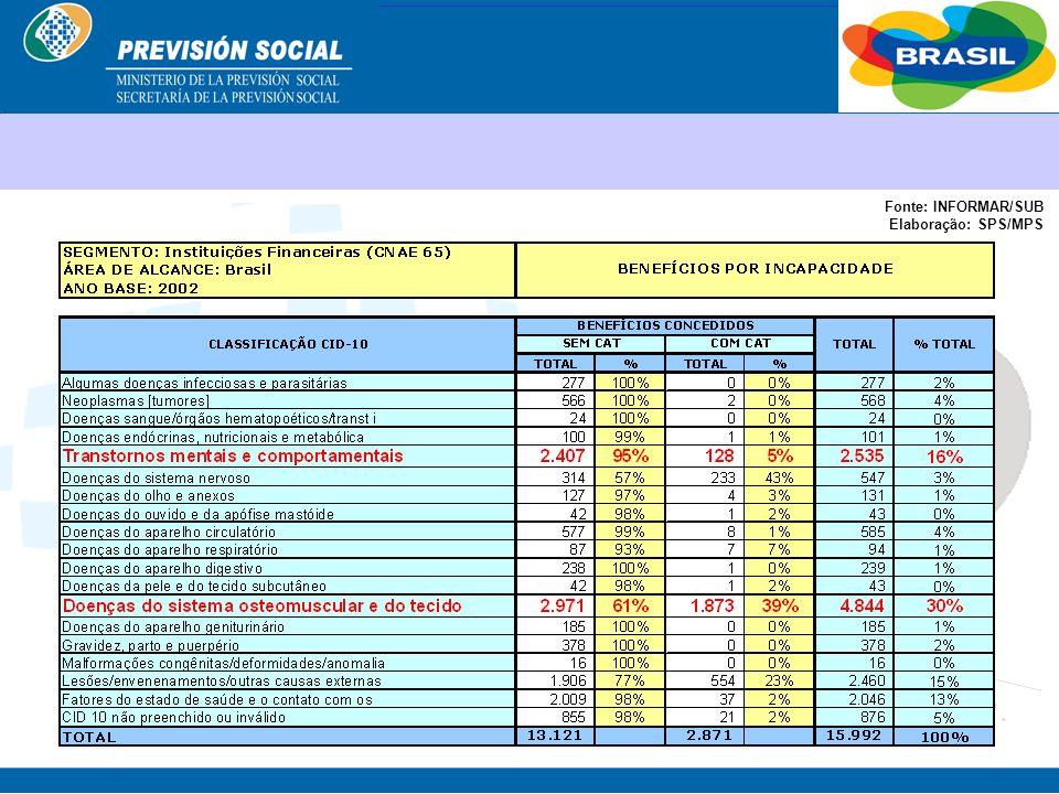 BRASIL Sistema Actual ENFERMEDADES PROFESIONALES