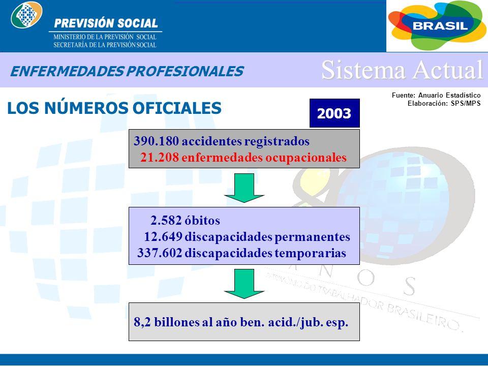 BRASIL Sistema Actual ENFERMEDADES PROFESIONALES ¡NO, ESOS SON LOS NUMEROS OFICIALES!