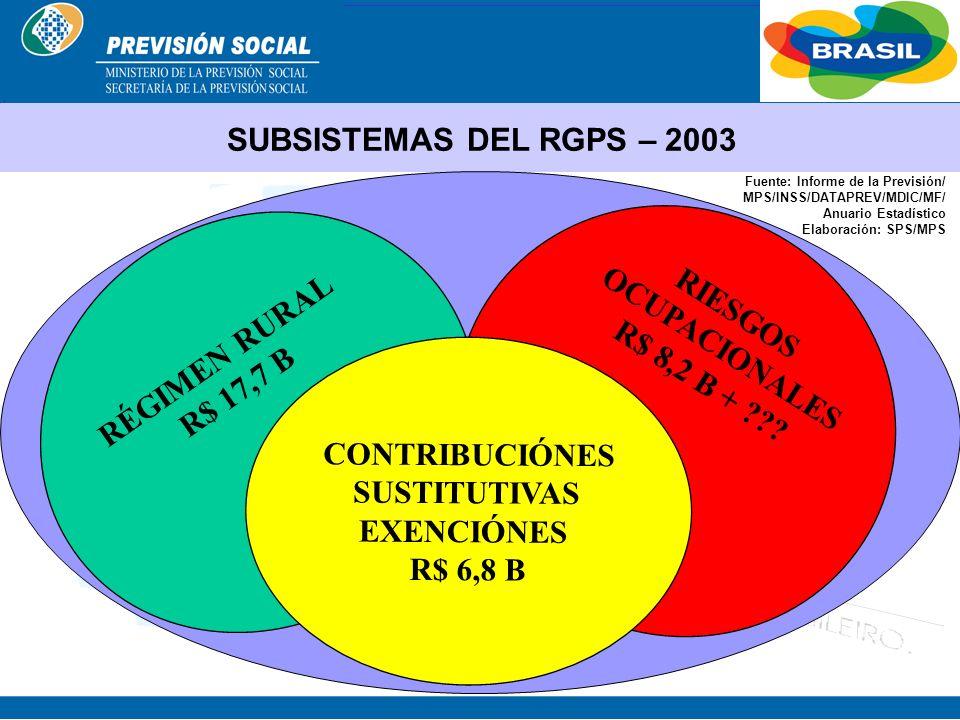 BRASIL ENFERMEDADES PROFESIONALES Sistema Actual LOS NÚMEROS OFICIALES 390.180 accidentes registrados 21.208 enfermedades ocupacionales 2.582 óbitos 1