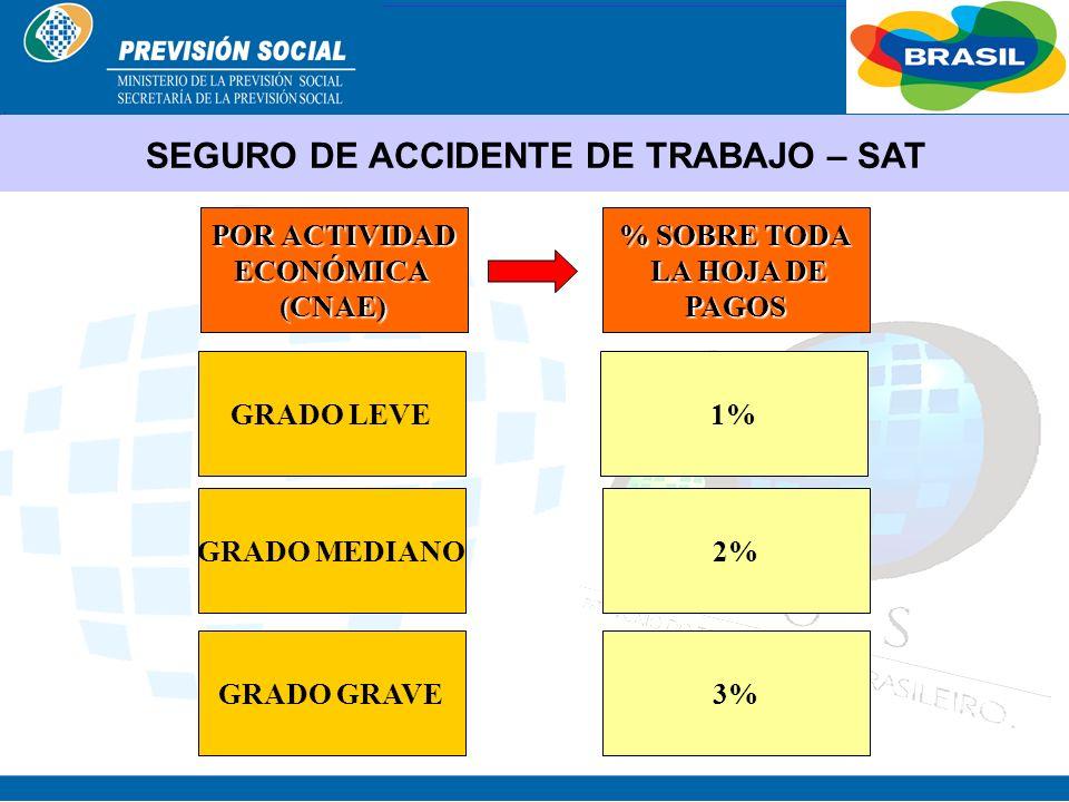 BRASIL RIESGOS OCUPACIONALES AMBIEN- TALES (F/Q/B) ERGONÔ- MICOS- MECÁ- NICOS SEGURO DE ACCIDENTE DE TRABAJOCATCAT CAT CONTRIBUCIÓNES Y DERECHOS Adici