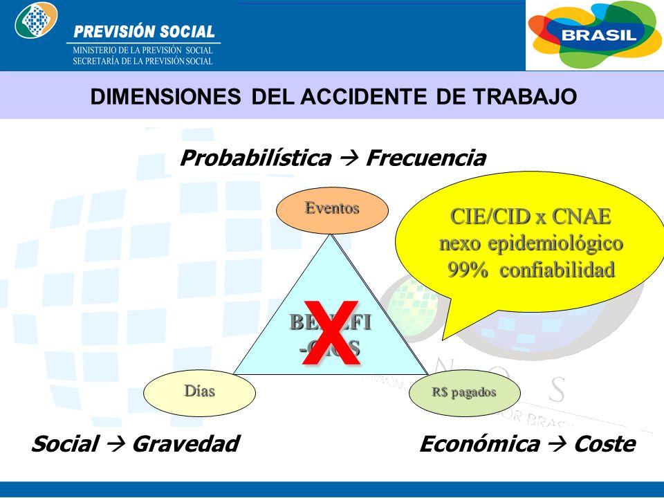 BRASIL Sistema Propuesto METODOLOGÍA SAT ENFERMEDADES PROFESIONALES PRIMERAETAPA % SAT CNAE